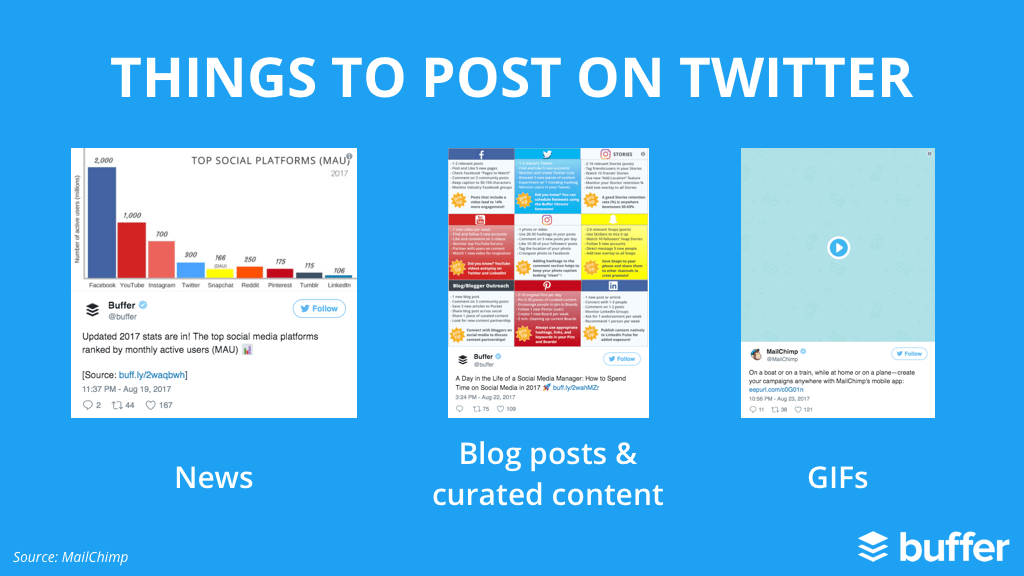 1. News 2. Blog post and curated content 3. GIFs