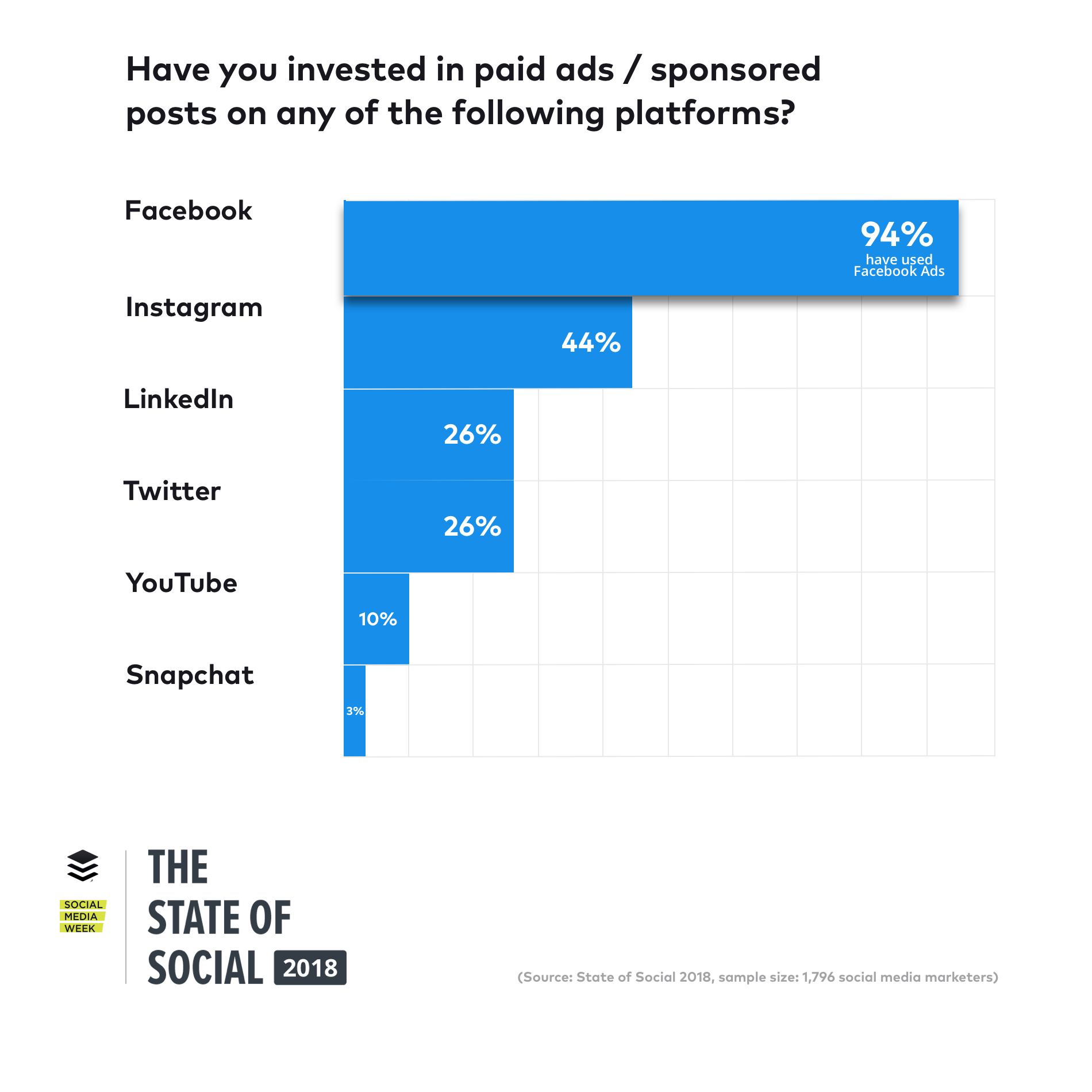 La mayoría de las veces, los expertos en marketing se centran en plataformas como Facebook, Instagram y LinkedIn según The State of Social 2018 Report.